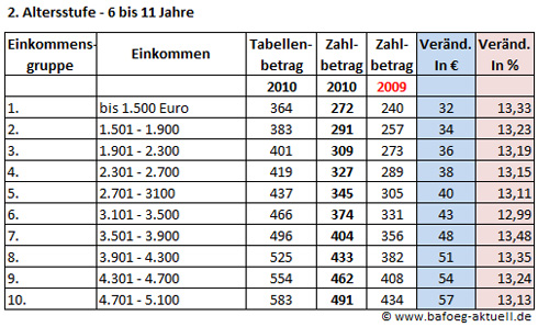 Düsseldorfer Tabelle 2010 - der Vergleich zu 2009 in