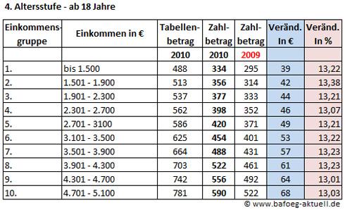 d sseldorfer tabelle 2010 der vergleich zu 2009 in zahlen bafoeg. Black Bedroom Furniture Sets. Home Design Ideas